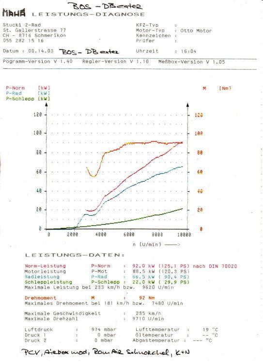 3-Leistungsdiagramme-V.T.R. Racespeedy BOS - DB eater 21.03.2015 02 small.jpg